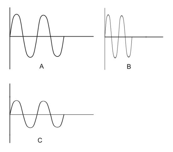 sound wave  wave form  frequency